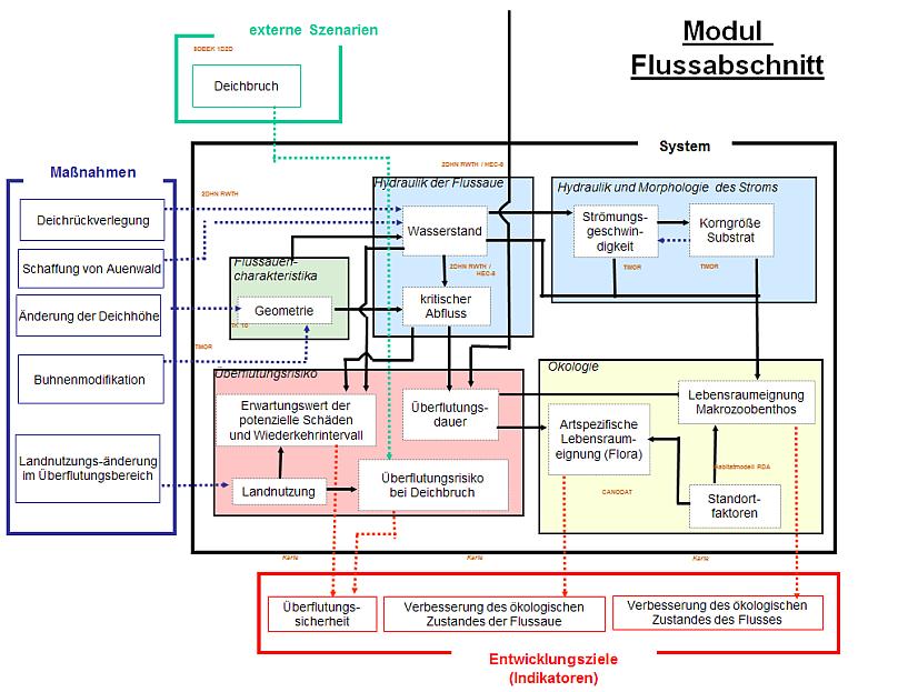 Fein Systemdiagramm Zeitgenössisch - Der Schaltplan - greigo.com
